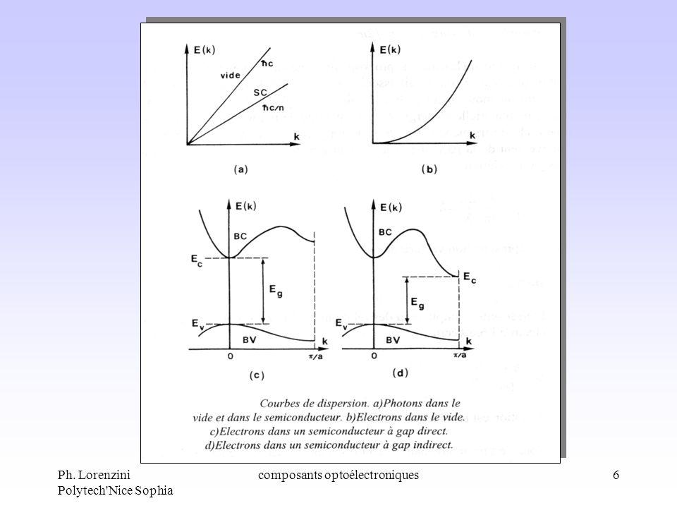 Ph. Lorenzini Polytech'Nice Sophia composants optoélectroniques6