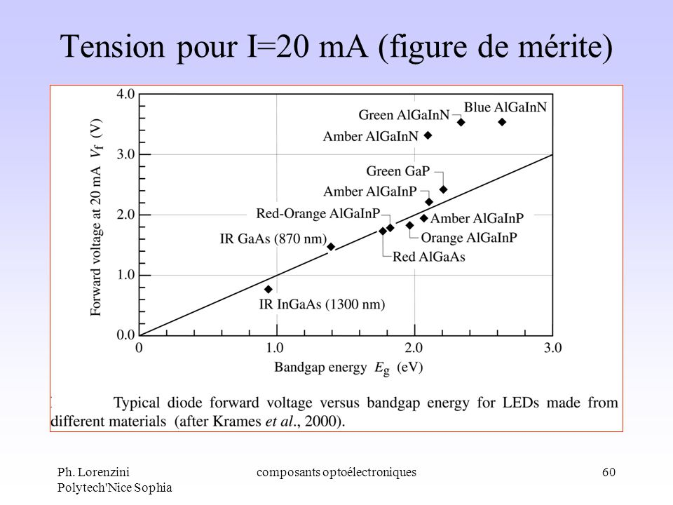 Ph. Lorenzini Polytech'Nice Sophia composants optoélectroniques60 Tension pour I=20 mA (figure de mérite)