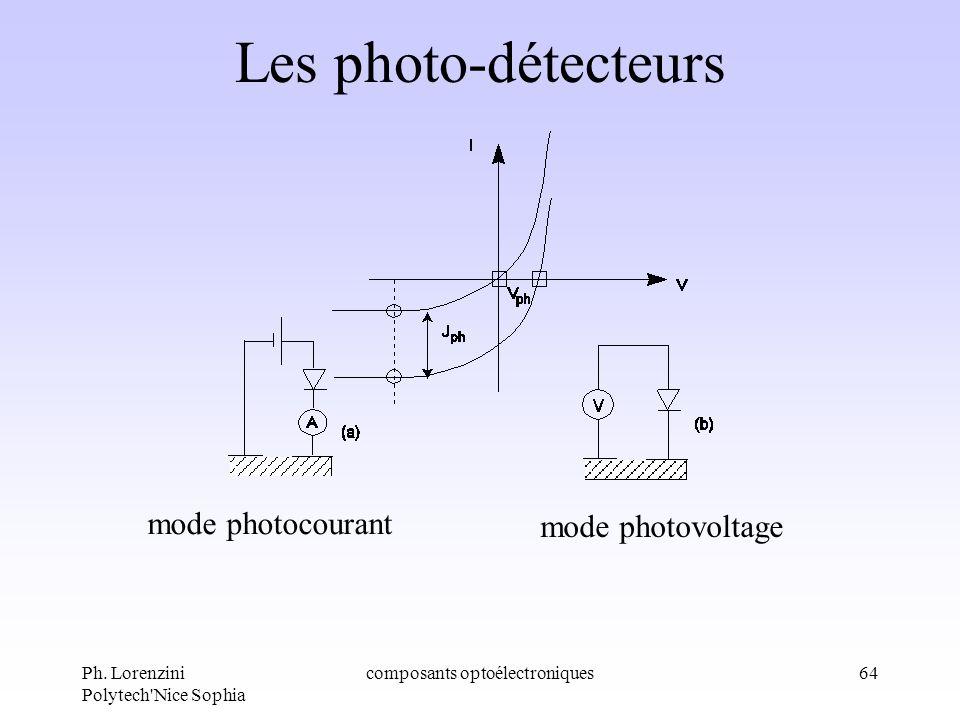 Ph. Lorenzini Polytech'Nice Sophia composants optoélectroniques64 Les photo-détecteurs mode photocourant mode photovoltage
