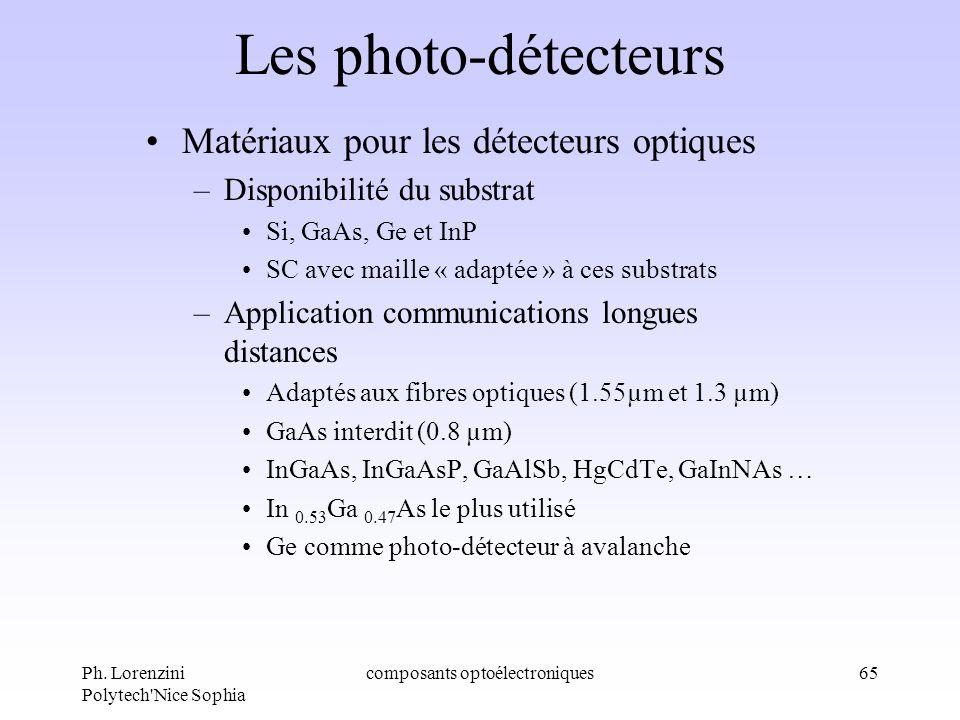 Ph. Lorenzini Polytech'Nice Sophia composants optoélectroniques65 Les photo-détecteurs Matériaux pour les détecteurs optiques –Disponibilité du substr