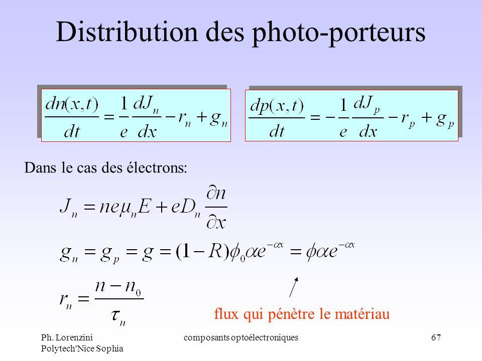 Ph. Lorenzini Polytech'Nice Sophia composants optoélectroniques67 Distribution des photo-porteurs Dans le cas des électrons: flux qui pénètre le matér