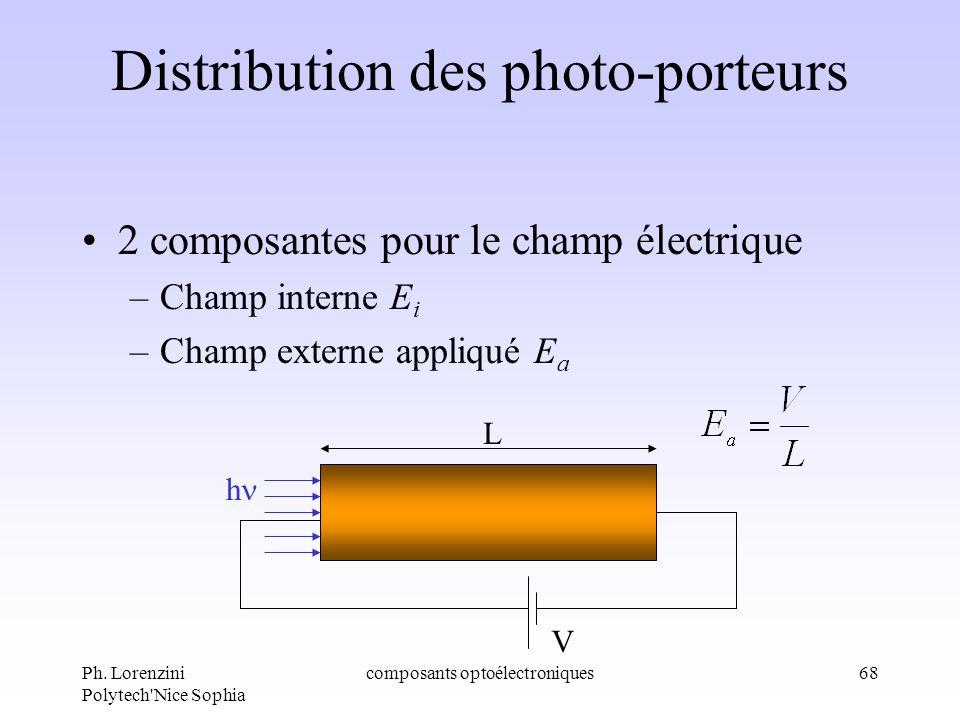Ph. Lorenzini Polytech'Nice Sophia composants optoélectroniques68 Distribution des photo-porteurs 2 composantes pour le champ électrique –Champ intern