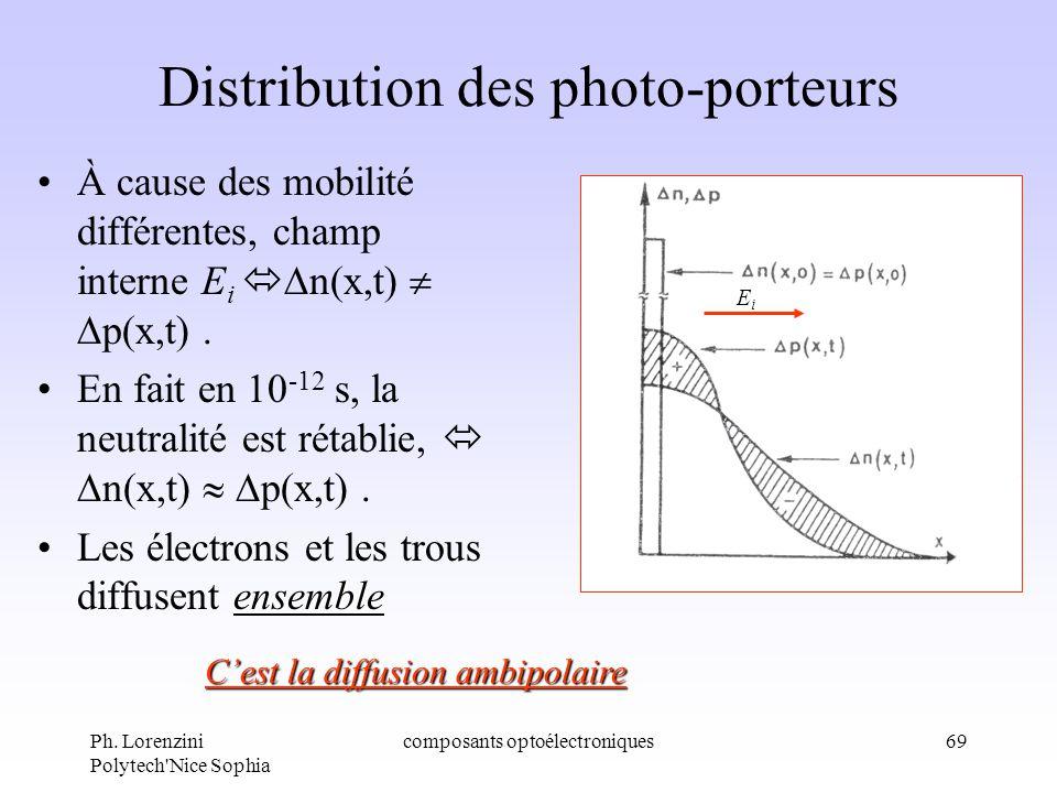 Ph. Lorenzini Polytech'Nice Sophia composants optoélectroniques69 Distribution des photo-porteurs À cause des mobilité différentes, champ interne E i