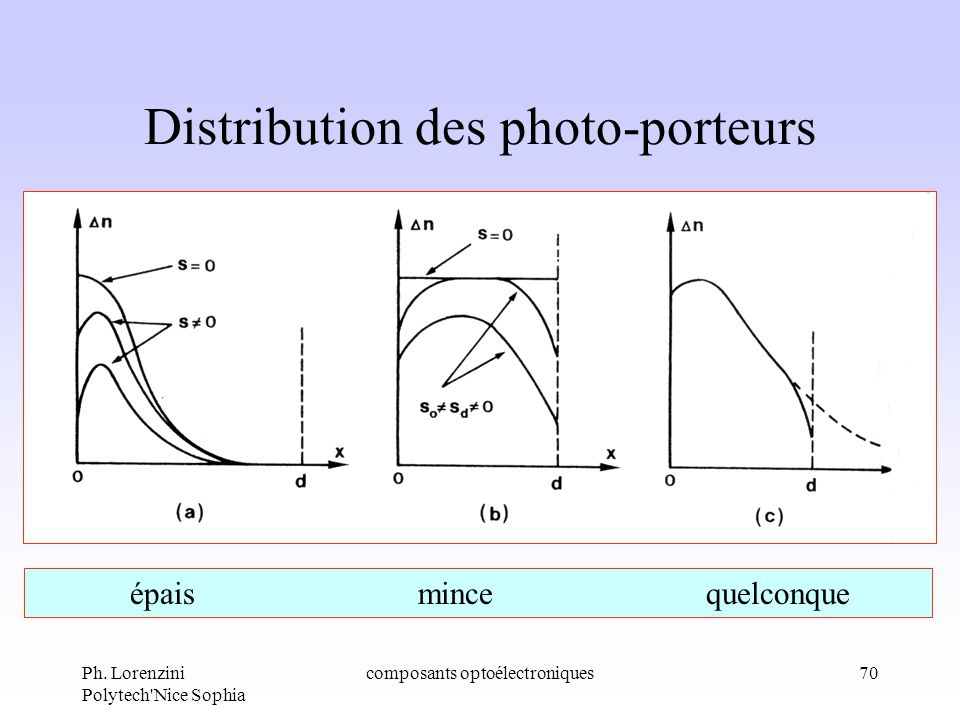 Ph. Lorenzini Polytech'Nice Sophia composants optoélectroniques70 Distribution des photo-porteurs épaismincequelconque