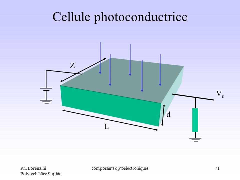 Ph. Lorenzini Polytech'Nice Sophia composants optoélectroniques71 Cellule photoconductrice VsVs d Z L