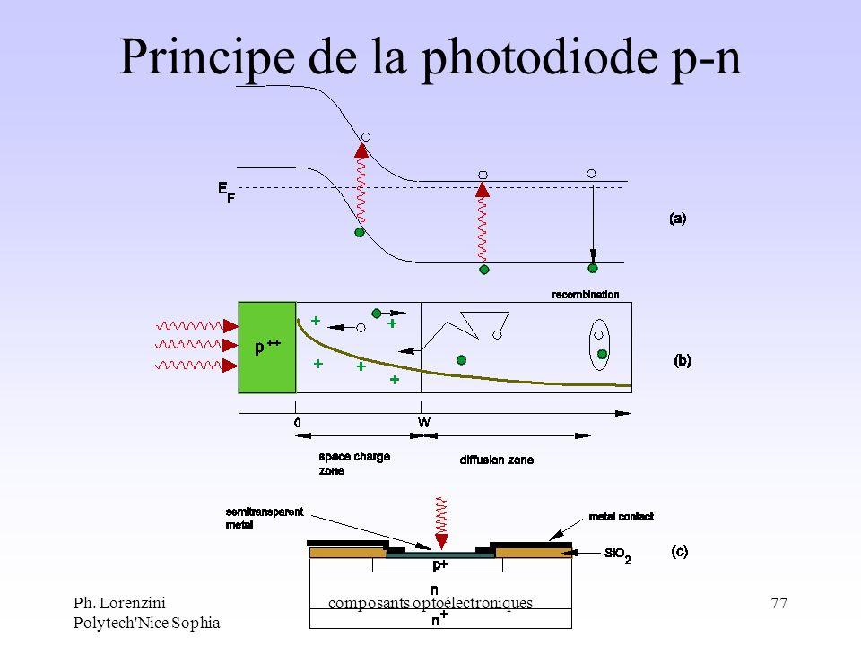 Ph. Lorenzini Polytech'Nice Sophia composants optoélectroniques77 Principe de la photodiode p-n