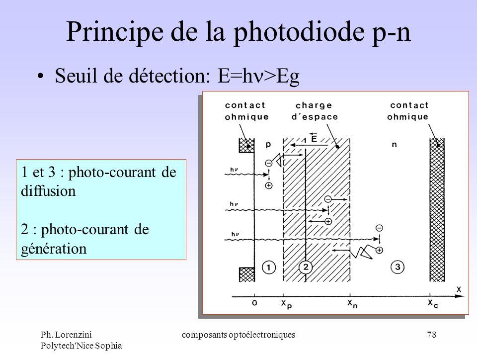Ph. Lorenzini Polytech'Nice Sophia composants optoélectroniques78 Principe de la photodiode p-n Seuil de détection: E=h >Eg 1 et 3 : photo-courant de