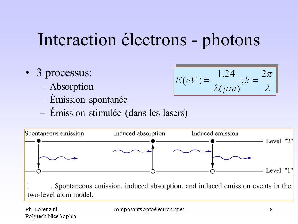 Ph. Lorenzini Polytech'Nice Sophia composants optoélectroniques8 Interaction électrons - photons 3 processus: –Absorption –Émission spontanée –Émissio
