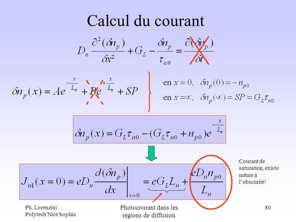 Ph. Lorenzini Polytech'Nice Sophia composants optoélectroniques80 Calcul du courant Courant de saturation, existe même à lobscurité! Photocourant dans