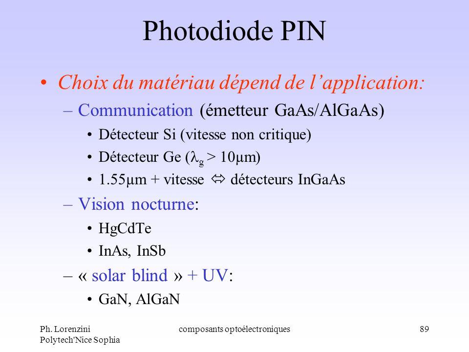 Ph. Lorenzini Polytech'Nice Sophia composants optoélectroniques89 Photodiode PIN Choix du matériau dépend de lapplication: –Communication (émetteur Ga