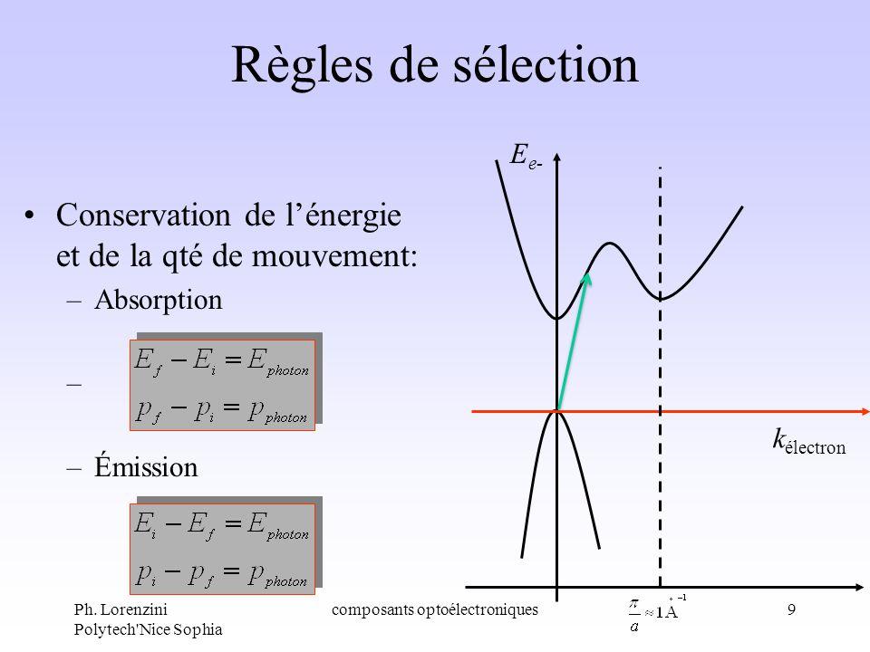 Ph. Lorenzini Polytech'Nice Sophia composants optoélectroniques9 Règles de sélection Conservation de lénergie et de la qté de mouvement: –Absorption –