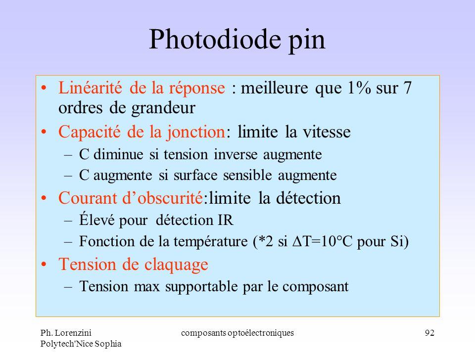 Ph. Lorenzini Polytech'Nice Sophia composants optoélectroniques92 Photodiode pin Linéarité de la réponse : meilleure que 1% sur 7 ordres de grandeur C