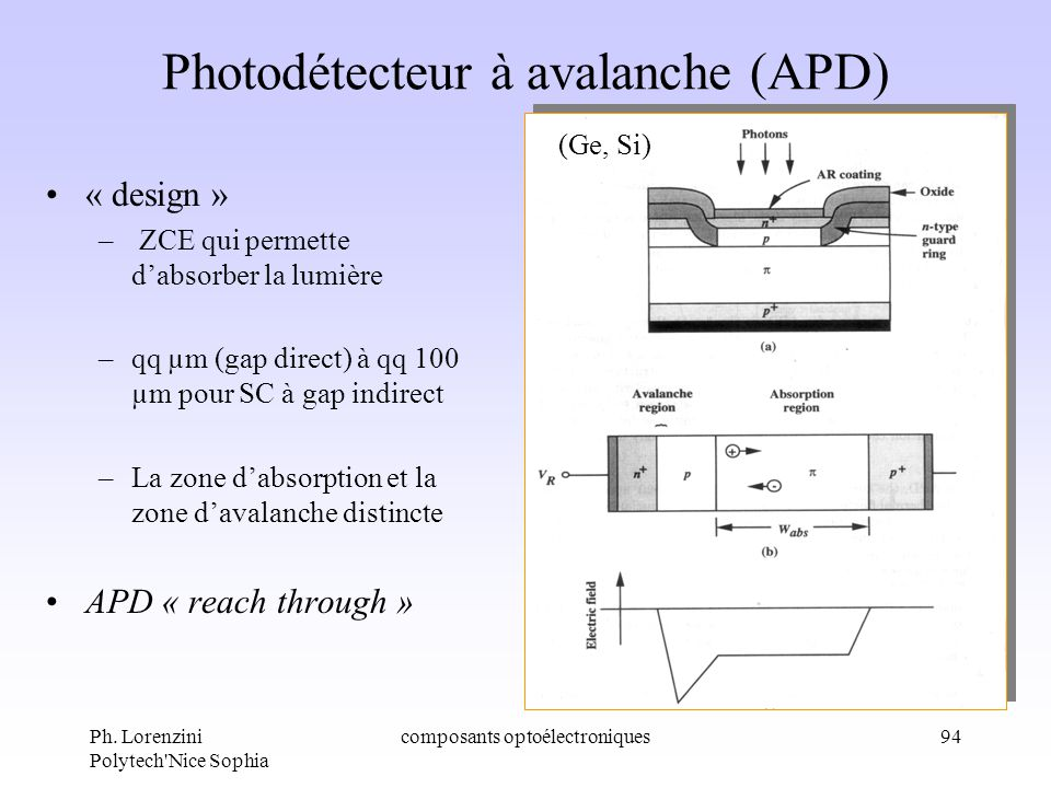 Ph. Lorenzini Polytech'Nice Sophia composants optoélectroniques94 Photodétecteur à avalanche (APD) « design » – ZCE qui permette dabsorber la lumière