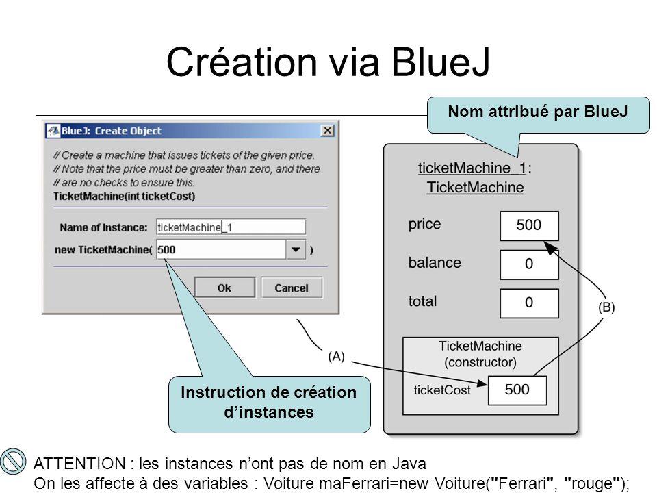 Création via BlueJ Instruction de création dinstances Nom attribué par BlueJ ATTENTION : les instances nont pas de nom en Java On les affecte à des va