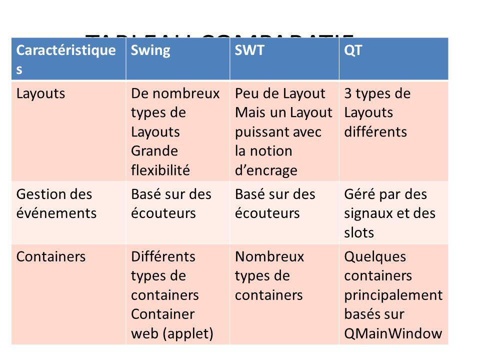 TABLEAU COMPARATIF Caractéristique s SwingSWTQT LayoutsDe nombreux types de Layouts Grande flexibilité Peu de Layout Mais un Layout puissant avec la n