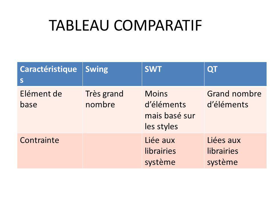 TABLEAU COMPARATIF Caractéristique s SwingSWTQT Elément de base Très grand nombre Moins déléments mais basé sur les styles Grand nombre déléments Cont
