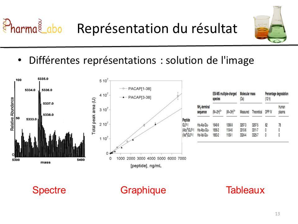 13 Représentation du résultat Différentes représentations : solution de l'image SpectreGraphiqueTableaux