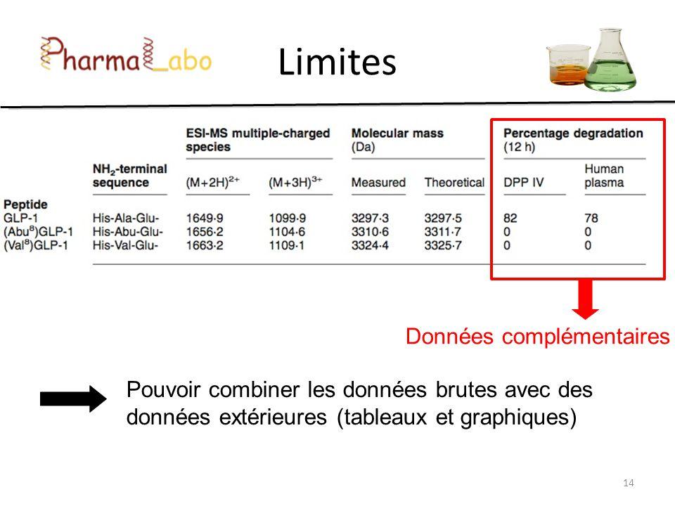 14 Limites Données complémentaires Pouvoir combiner les données brutes avec des données extérieures (tableaux et graphiques)