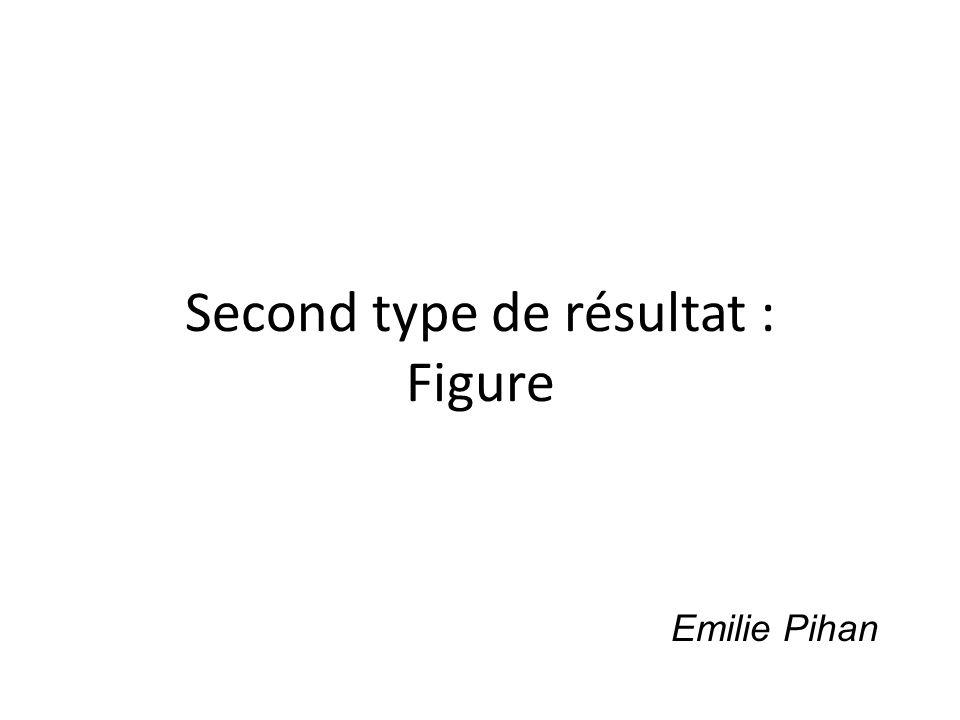 Second type de résultat : Figure Emilie Pihan