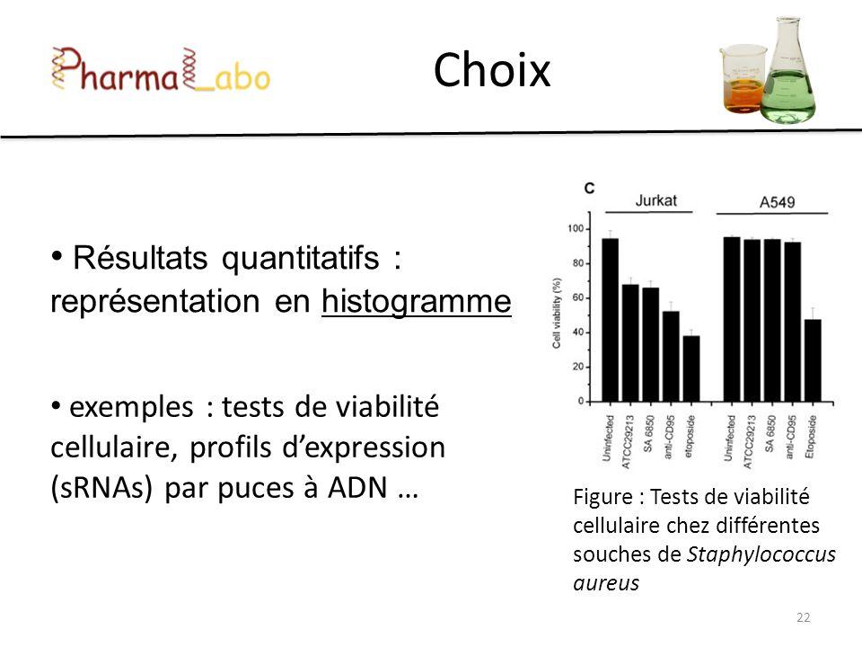 Choix Résultats quantitatifs : représentation en histogramme 22 exemples : tests de viabilité cellulaire, profils dexpression (sRNAs) par puces à ADN