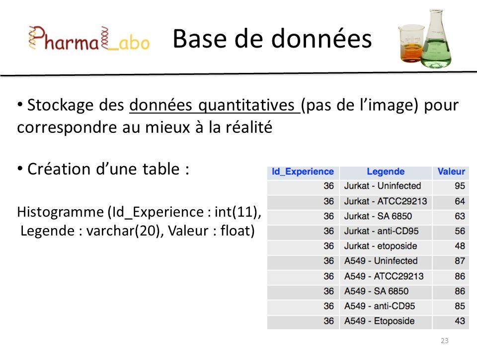 Base de données 23 Création dune table : Histogramme (Id_Experience : int(11), Legende : varchar(20), Valeur : float) Stockage des données quantitativ