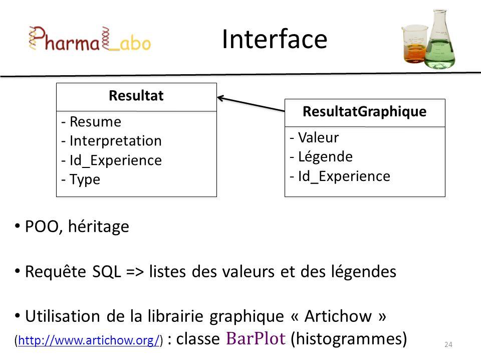 Interface POO, héritage Requête SQL => listes des valeurs et des légendes Utilisation de la librairie graphique « Artichow » (http://www.artichow.org/