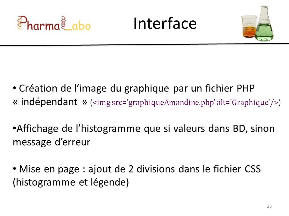 Interface Création de limage du graphique par un fichier PHP « indépendant » ( ) Affichage de lhistogramme que si valeurs dans BD, sinon message derre