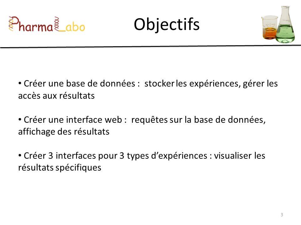 Objectifs Créer une base de données : stocker les expériences, gérer les accès aux résultats Créer une interface web : requêtes sur la base de données