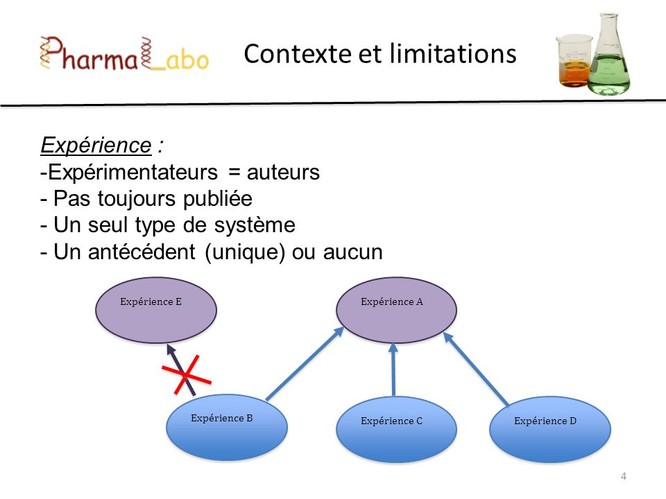 Contexte et limitations Expérience : -Expérimentateurs = auteurs - Pas toujours publiée - Un seul type de système - Un antécédent (unique) ou aucun 4