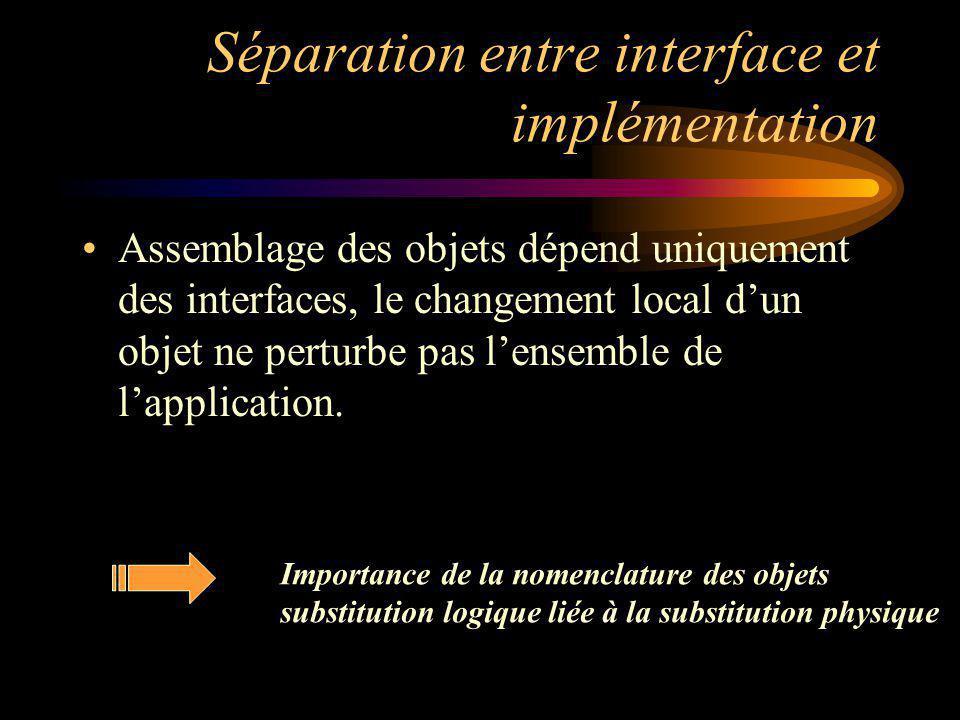 Séparation entre interface et implémentation Assemblage des objets dépend uniquement des interfaces, le changement local dun objet ne perturbe pas len