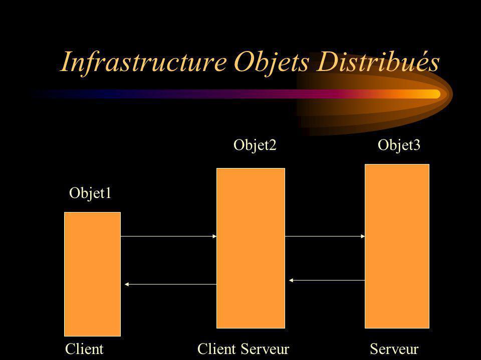 Infrastructure Objets Distribués ClientClient ServeurServeur Objet1 Objet2Objet3