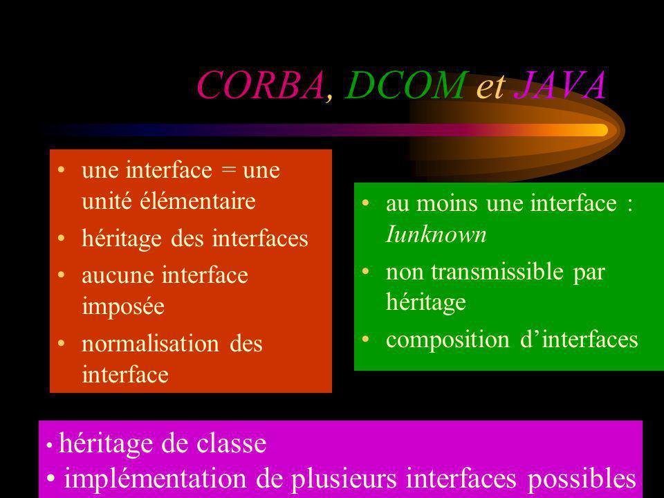 CORBA, DCOM et JAVA une interface = une unité élémentaire héritage des interfaces aucune interface imposée normalisation des interface au moins une in