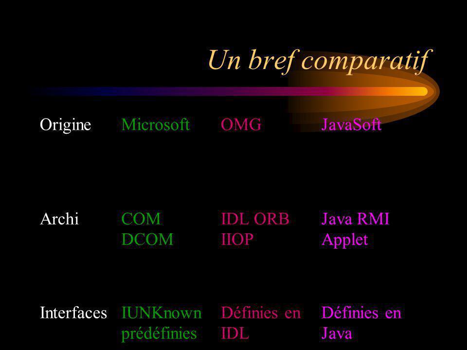 Un bref comparatif OrigineMicrosoftOMGJavaSoft ArchiCOM DCOM IDL ORB IIOP Java RMI Applet InterfacesIUNKnown prédéfinies Définies en IDL Définies en J
