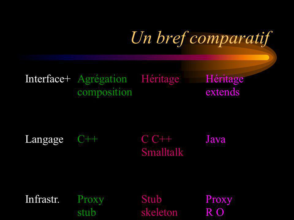 Un bref comparatif Interface+Agrégation composition Héritage extends LangageC++C Smalltalk Java Infrastr.Proxy stub Stub skeleton Proxy R O