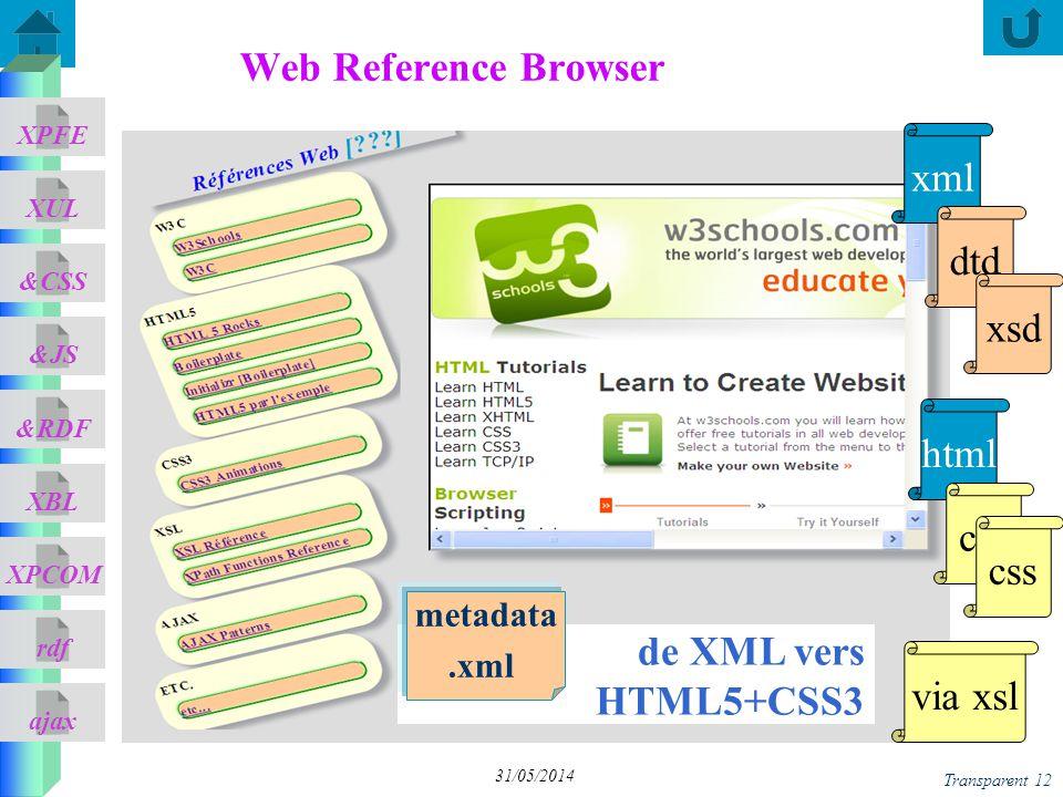 ajax &CSS XUL XPFE &JS &RDF XBL XPCOM rdf Transparent 12 31/05/2014 Web Reference Browser de XML vers HTML5+CSS3 html xml css via xsl css dtd xsd metadata.xml