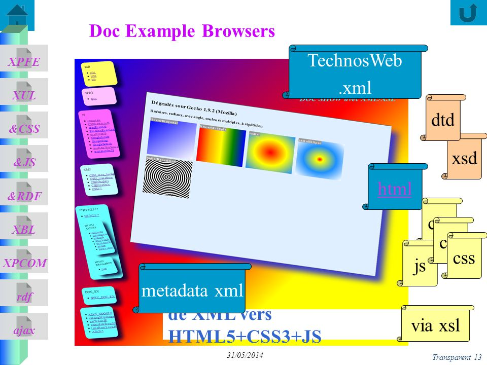 ajax &CSS XUL XPFE &JS &RDF XBL XPCOM rdf Transparent 13 31/05/2014 Doc Example Browsers de XML vers HTML5+CSS3+JS html metadata xml css via xsl xsd d