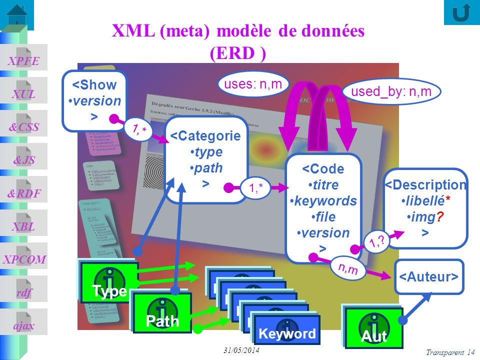 ajax &CSS XUL XPFE &JS &RDF XBL XPCOM rdf Transparent 14 31/05/2014 XML (meta) modèle de données (ERD ) <Code titre keywords file version > <Descripti