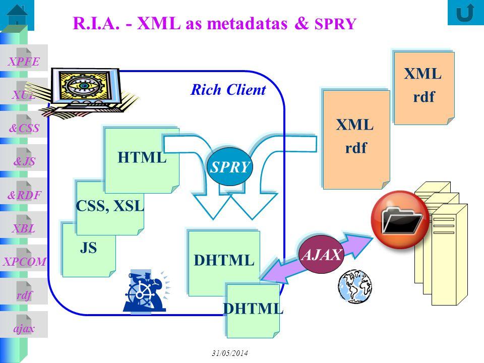 ajax &CSS XUL XPFE &JS &RDF XBL XPCOM rdf JS 31/05/2014 R.I.A. - XML as metadatas & SPRY CSS, XSL HTML DHTML AJAX SPRY Rich Client XML rdf DHTML XML r