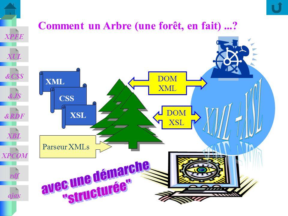 ajax &CSS XUL XPFE &JS &RDF XBL XPCOM rdf Comment un Arbre (une forêt, en fait)...? XML Parseur XMLs CSS XSL DOM XML DOM XSL