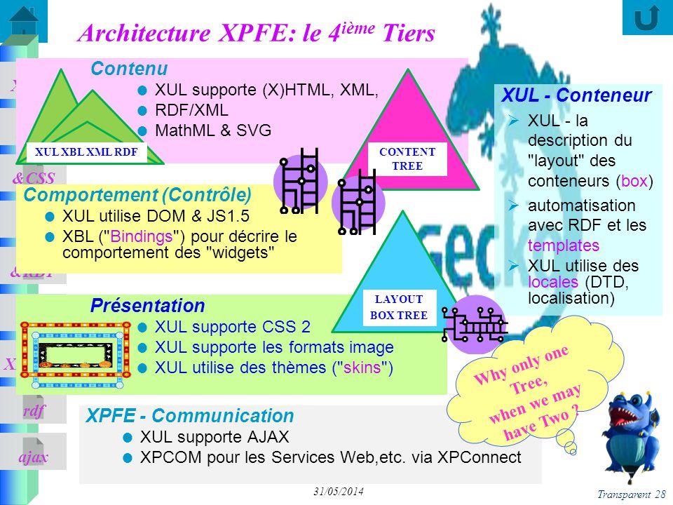 ajax &CSS XUL XPFE &JS &RDF XBL XPCOM rdf Transparent 28 31/05/2014 Architecture XPFE: le 4 ième Tiers Présentation XUL supporte CSS 2 XUL supporte les formats image XUL utilise des thèmes ( skins ) Comportement (Contrôle) XUL utilise DOM & JS1.5 XBL ( Bindings ) pour décrire le comportement des widgets XPFE - Communication XUL supporte AJAX XPCOM pour les Services Web,etc.