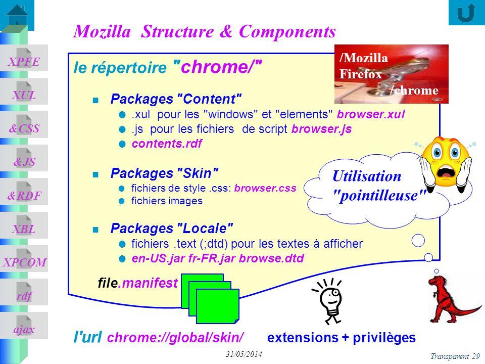 ajax &CSS XUL XPFE &JS &RDF XBL XPCOM rdf Transparent 29 31/05/2014 Mozilla Structure & Components n Packages Content .xul pour les windows et elements browser.xul.js pour les fichiers de script browser.js contents.rdf n Packages Skin fichiers de style.css: browser.css fichiers images n Packages Locale fichiers.text (;dtd) pour les textes à afficher en-US.jar fr-FR.jar browse.dtd le répertoire chrome/ file.manifest l url chrome://global/skin/extensions + privilèges Utilisation pointilleuse /Mozilla Firefox /chrome