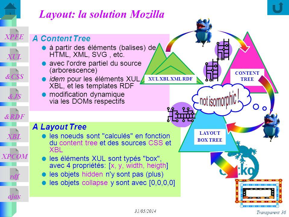ajax &CSS XUL XPFE &JS &RDF XBL XPCOM rdf Transparent 36 31/05/2014 Layout: la solution Mozilla A Layout Tree les noeuds sont calculés en fonction du content tree et des sources CSS et XBL les éléments XUL sont typés box , avec 4 propriétés: [x, y, width, heigth] les objets hidden n y sont pas (plus) les objets collapse y sont avec [0,0,0,0] A Content Tree à partir des éléments (balises) de HTML, XML, SVG, etc.