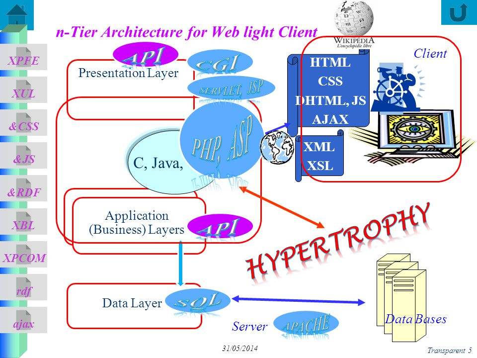 ajax &CSS XUL XPFE &JS &RDF XBL XPCOM rdf Transparent 5 31/05/2014 n-Tier Architecture for Web light Client Presentation Layer Client Data Layer Application (Business) Layer Application (Business) Layers Server HTML CSS DHTML, JS AJAX XML XSL Data Bases C, Java, C++