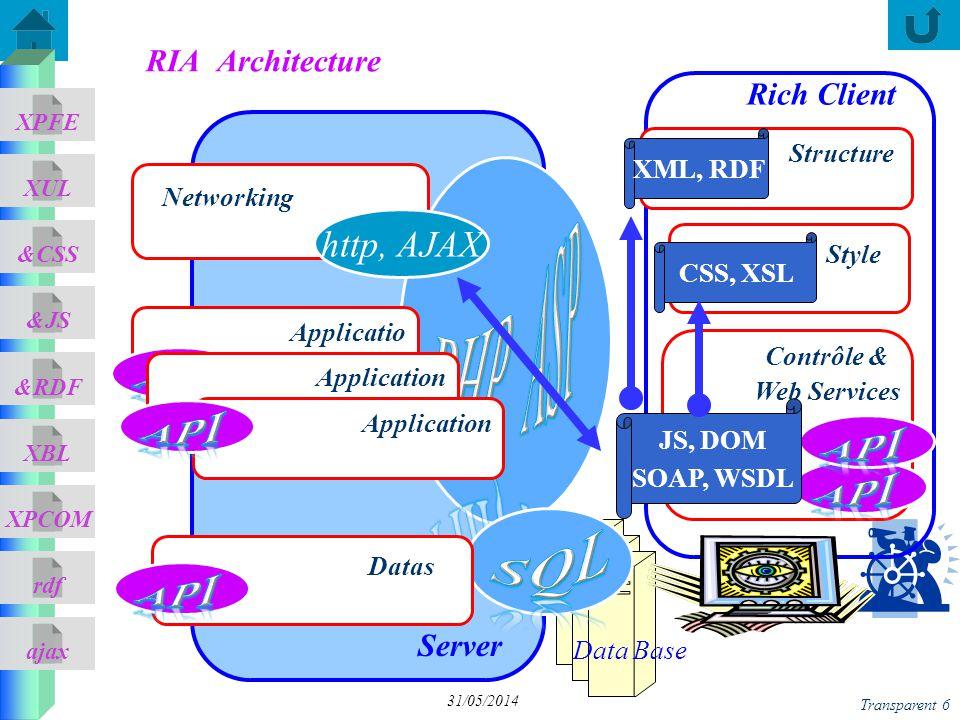 ajax &CSS XUL XPFE &JS &RDF XBL XPCOM rdf Server Transparent 6 31/05/2014 RIA Architecture Rich Client Data Base Datas Style Structure XML, RDF CSS, X