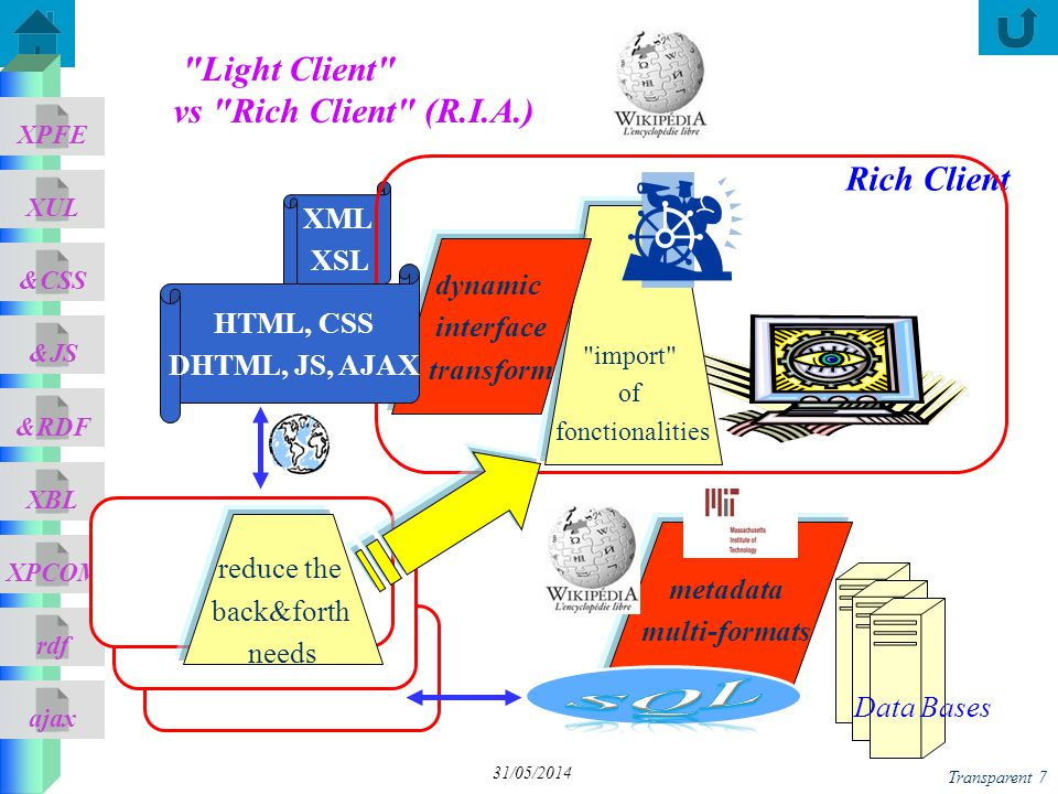 ajax &CSS XUL XPFE &JS &RDF XBL XPCOM rdf Transparent 88 31/05/2014 function submitForm() { var xhr; try { xhr = new ActiveXObject( Msxml2.XMLHTTP ); } catch (e) { //IE try { xhr = new ActiveXObject( Microsoft.XMLHTTP ); } catch (e2) { //FF try { xhr = new XMLHttpRequest(); } catch (e3) { xhr = false; } } xhr.onreadystatechange = function() { if(xhr.readyState == 4) { if(xhr.status == 200) document.ajax.dyn= Received: + xhr.responseText; else document.ajax.dyn= Error code + xhr.status; } }; xhr.open( GET , data.xml , true); xhr.send(null); } Script AJAX