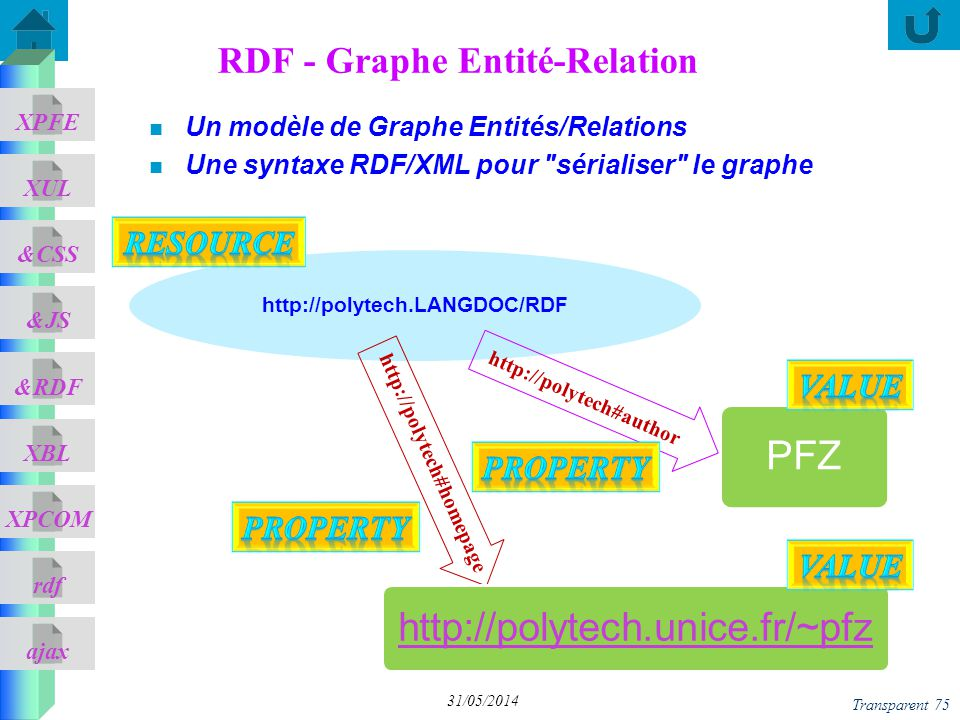 ajax &CSS XUL XPFE &JS &RDF XBL XPCOM rdf n Un modèle de Graphe Entités/Relations n Une syntaxe RDF/XML pour