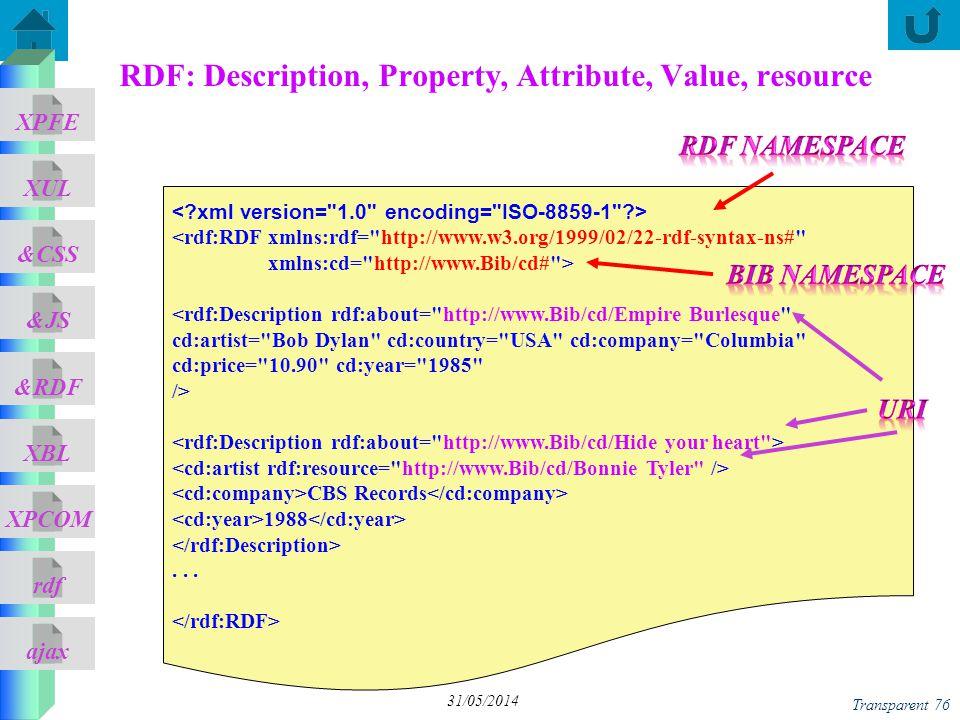 ajax &CSS XUL XPFE &JS &RDF XBL XPCOM rdf Transparent 76 31/05/2014 RDF: Description, Property, Attribute, Value, resource <rdf:RDF xmlns:rdf=