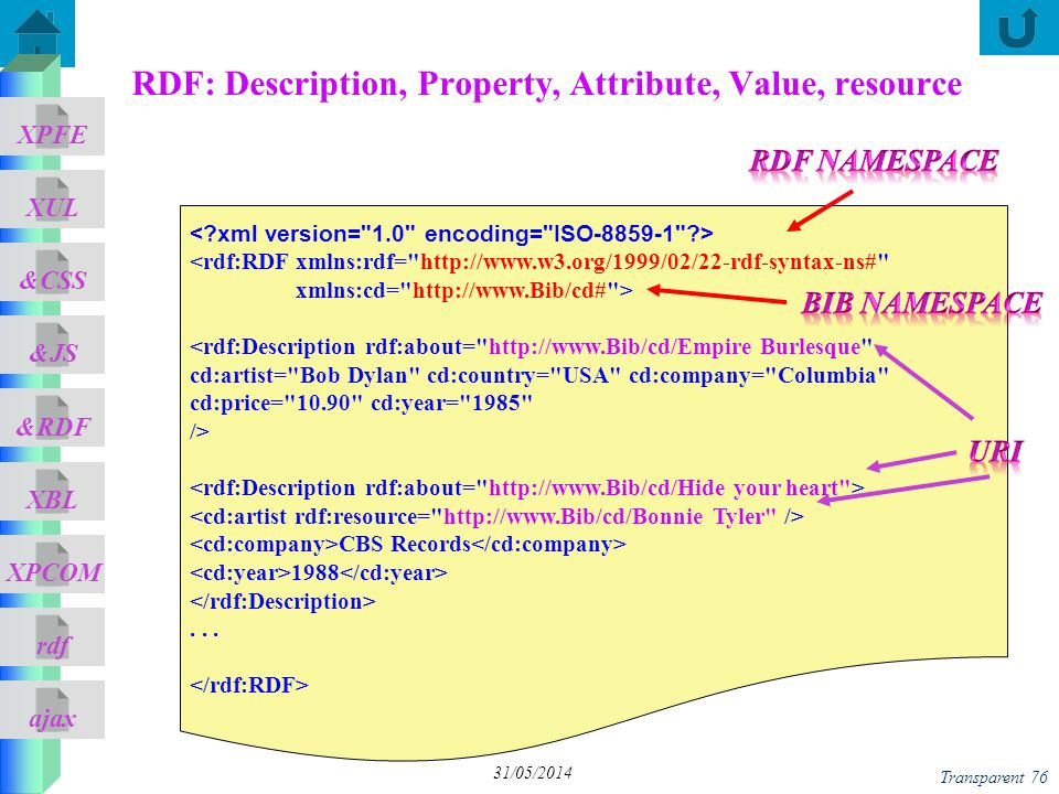 ajax &CSS XUL XPFE &JS &RDF XBL XPCOM rdf Transparent 76 31/05/2014 RDF: Description, Property, Attribute, Value, resource <rdf:RDF xmlns:rdf= http://www.w3.org/1999/02/22-rdf-syntax-ns# xmlns:cd= http://www.Bib/cd# > <rdf:Description rdf:about= http://www.Bib/cd/Empire Burlesque cd:artist= Bob Dylan cd:country= USA cd:company= Columbia cd:price= 10.90 cd:year= 1985 /> CBS Records 1988...