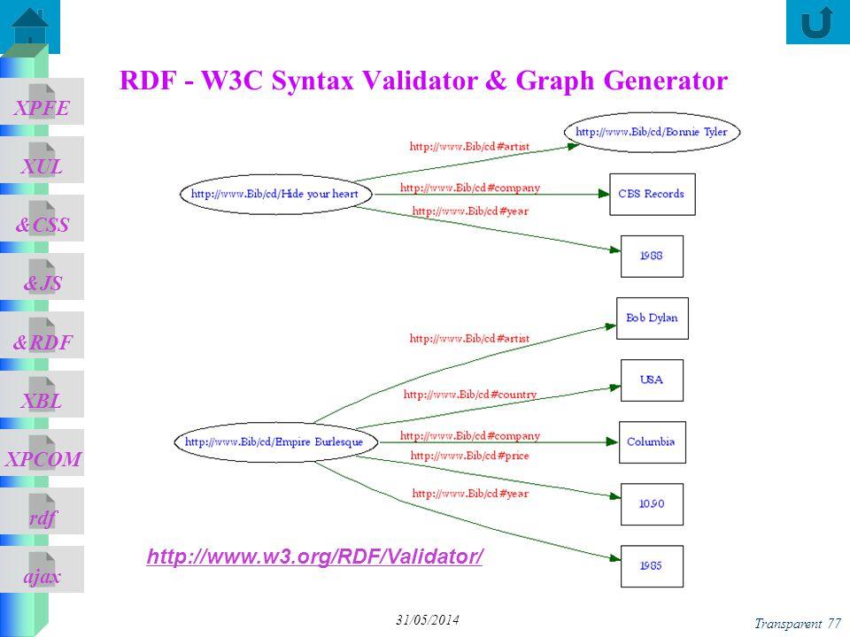 ajax &CSS XUL XPFE &JS &RDF XBL XPCOM rdf Transparent 77 31/05/2014 RDF - W3C Syntax Validator & Graph Generator http://www.w3.org/RDF/Validator/
