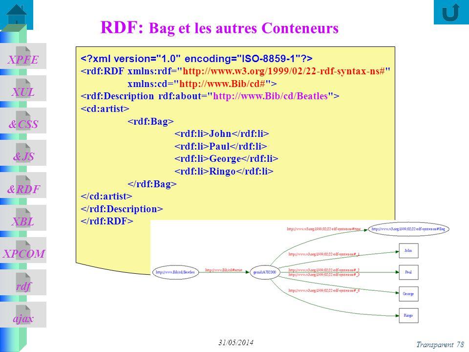 ajax &CSS XUL XPFE &JS &RDF XBL XPCOM rdf Transparent 78 31/05/2014 RDF: Bag et les autres Conteneurs <rdf:RDF xmlns:rdf=